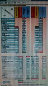 Perjalanan dari Kuala Lumpur Ke Singapore, Jadwal KTM Intercity