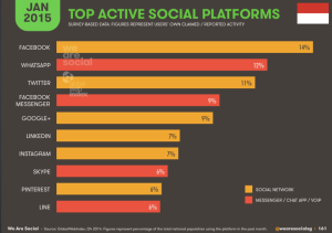 Pertumbuhan Cloud Computing di Indonesia, Top Social Platform 2015