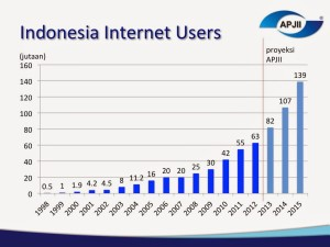 penetrasi internet di Indonesia_4