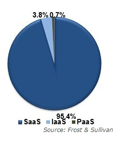 Indonesia Cloud Computing Share - Source Frost Sullivan