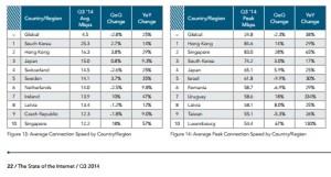 Pertumbuhan Cloud Computing di Indonesia, Koneksi Internet di Dunia