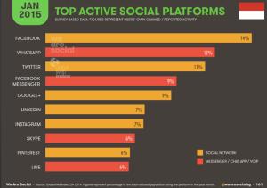 Pertumbuhan Cloud Computing di Indonesia, Top Social Platform 2015