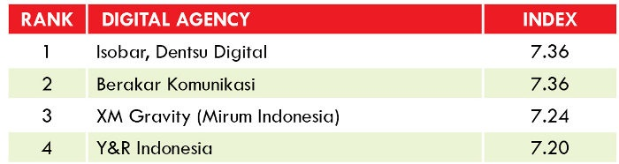 Top Digital Agency Indonesia
