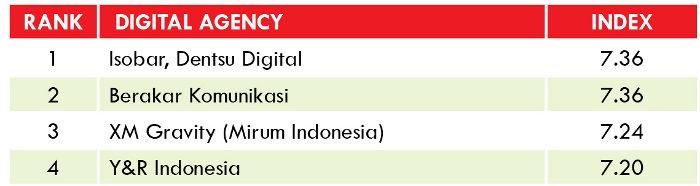 Top Digital Agency Indonesia
